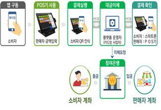 서울시, 은행·플랫폼사업자 손잡고 자영업자 살린다… 결제 수수료 0원