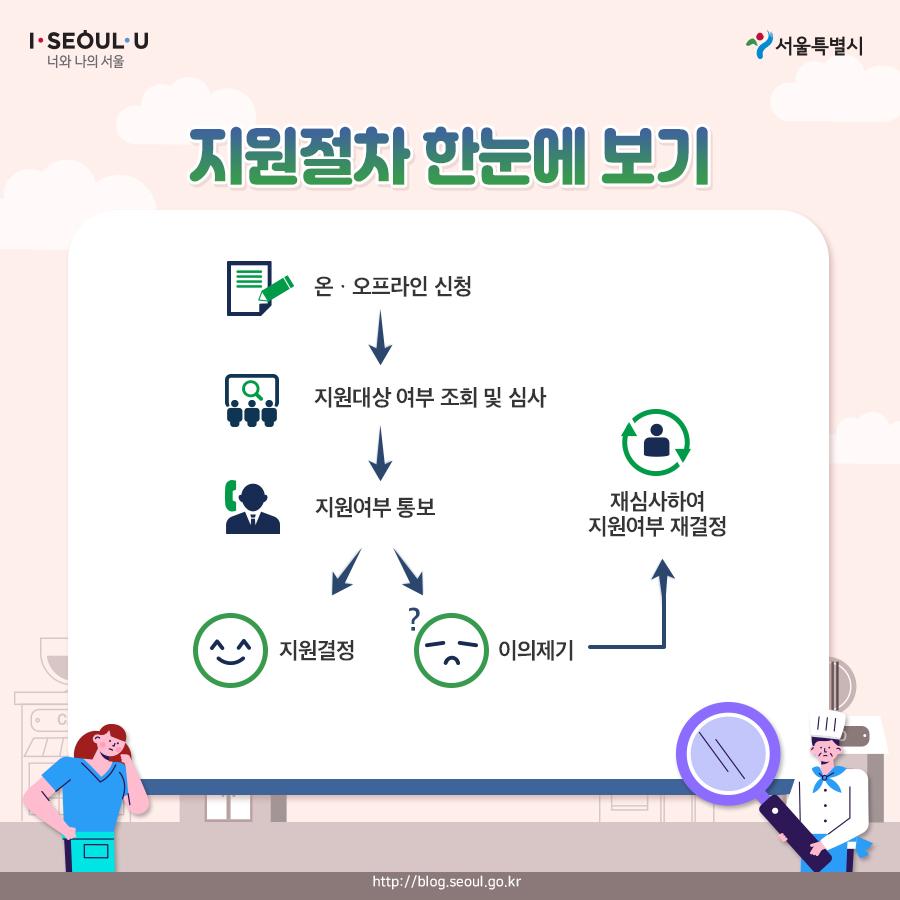 서울시_카드뉴스_자영업자생존자금08_200518