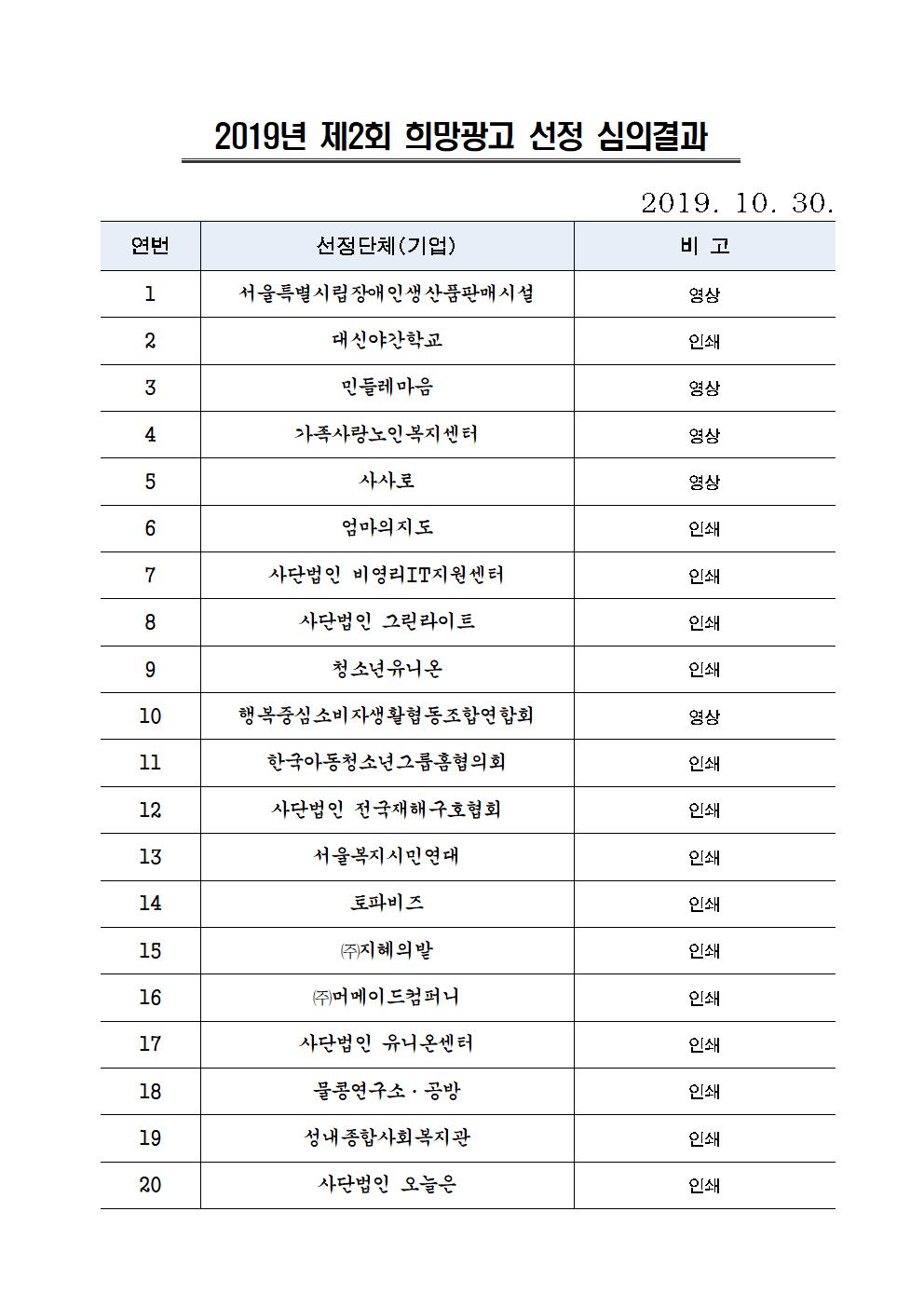 20191030 심의결과명단(예비제외)001