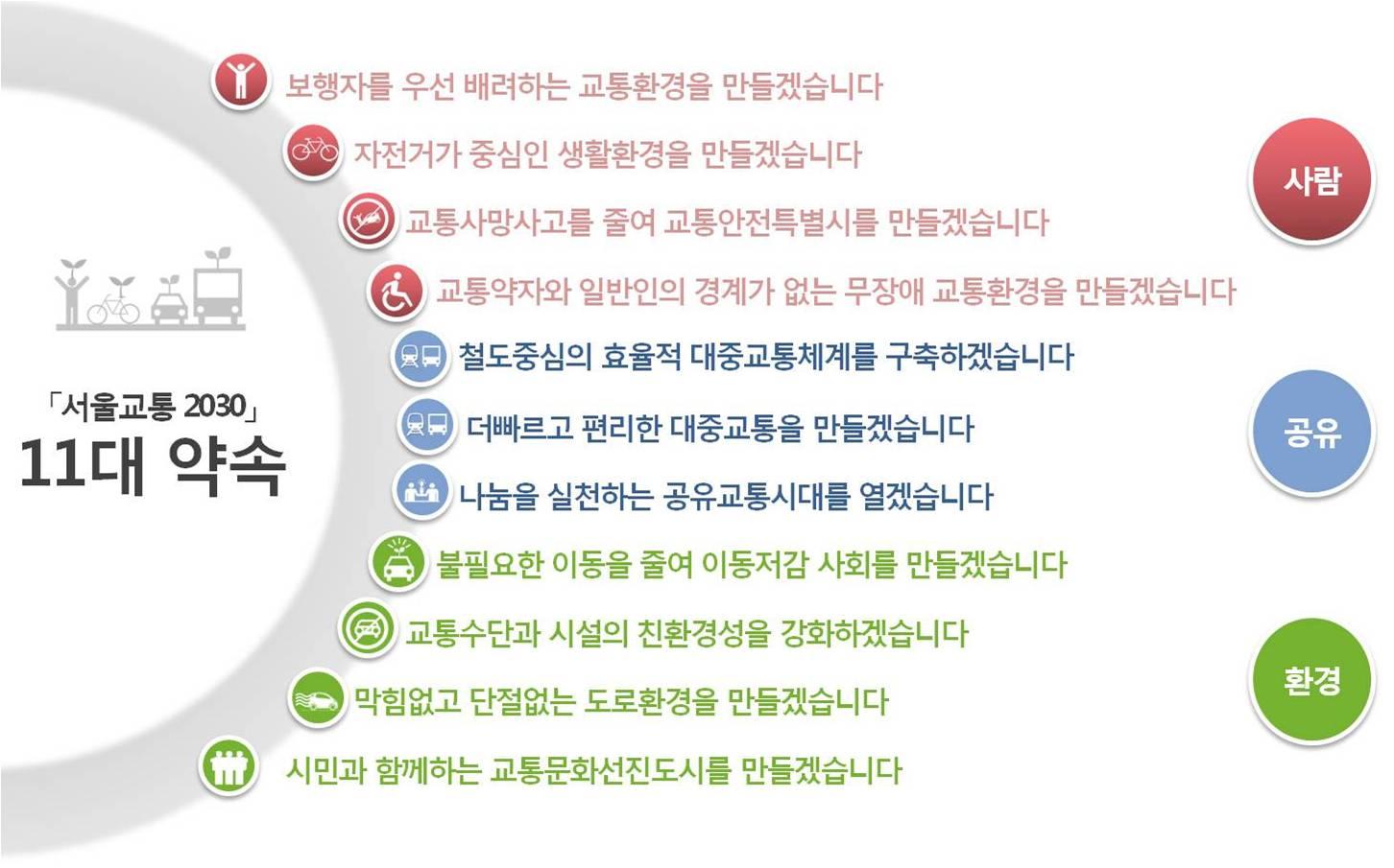 서울 교통비전 2030