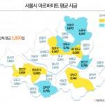 서울시 아르바이트 평균시급_image