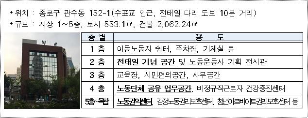 서울시, 무기계약직도 전면 정규직화… 고용구조 바로잡는다
