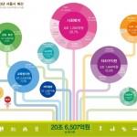2013년 서울시 예산안