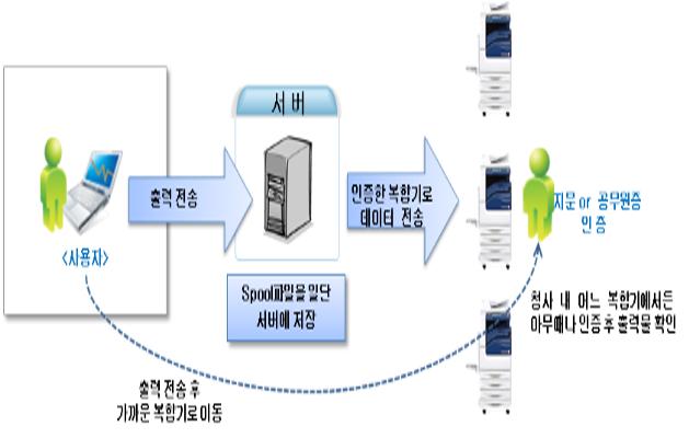 서울시, 출력장비 공유해 연간 182억 원 비용절감