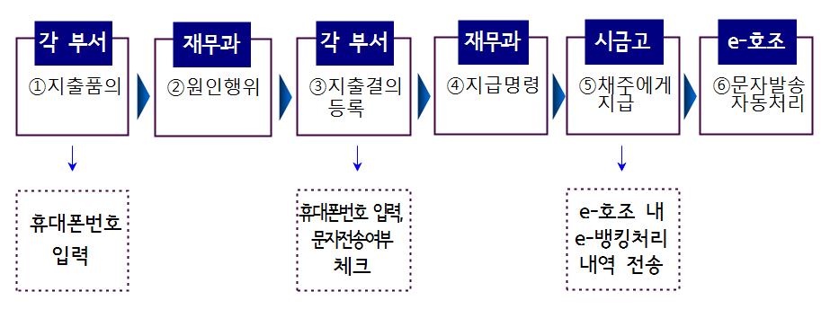 서울시, 각종 '거래대금 입금' 문자서비스로 시정만족도 높인다