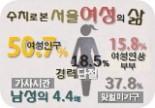 제97호 서울여성의 삶(15.08.)
