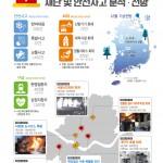 2016년 12월 서울시 재난 및 안전사고 전망분석(인포그래픽)