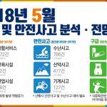 2018년 5월 재난 및 안전사고 분석전망