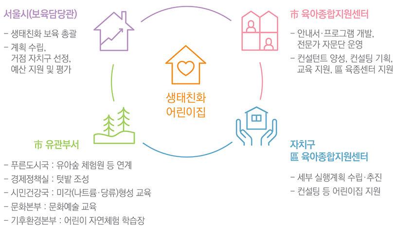 - 서울시, 시 육아종합지원센터, 시 유관부서, 자치구 육아종합지원센터