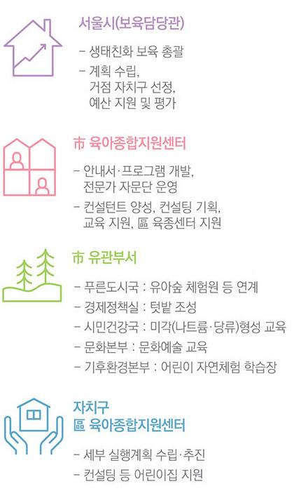 서울시, 시 육아종합지원센터, 시 유관부서, 자치구 육아종합지원센터