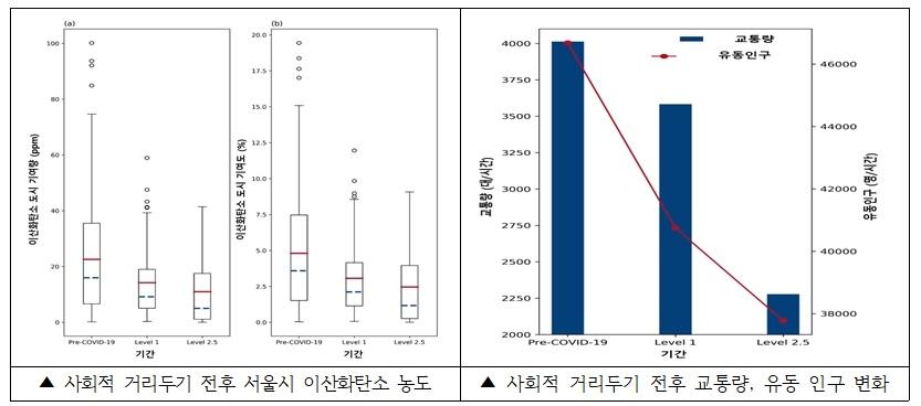서울시보건환경연구원 이산화탄소 분석…거리두기 강화하니 온실가스 줄었다