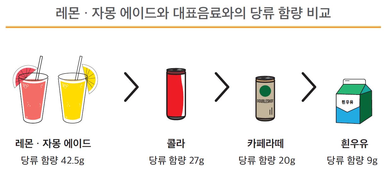 """레몬에이드 한 컵당 각설탕 14개 함유…서울시 """"주문시 당류 조절하세요"""""""